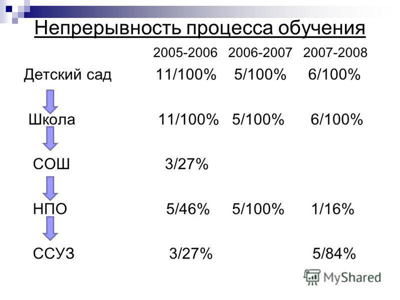 Непрерывность процесса обучения 2005-2006 2006-2007 2007-2008 Детский сад 11/100% 5/100% 6/100% Школа 11/100% 5/100% 6/100% СОШ 3/27% НПО 5/46% 5/100% 1/16% ССУЗ 3/27% 5/84%