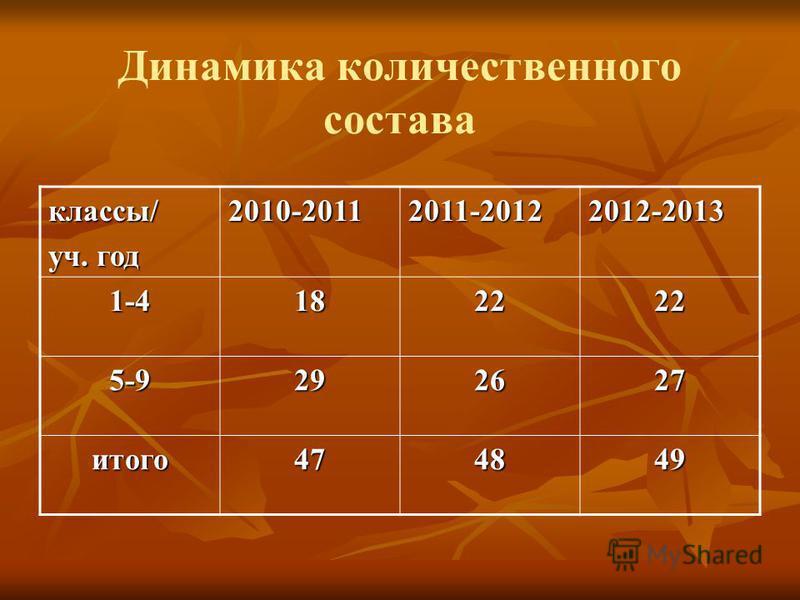 Динамика количественного состава классы/ уч. год 2010-20112011-20122012-2013 1-4182222 5-9292627 итого 474849