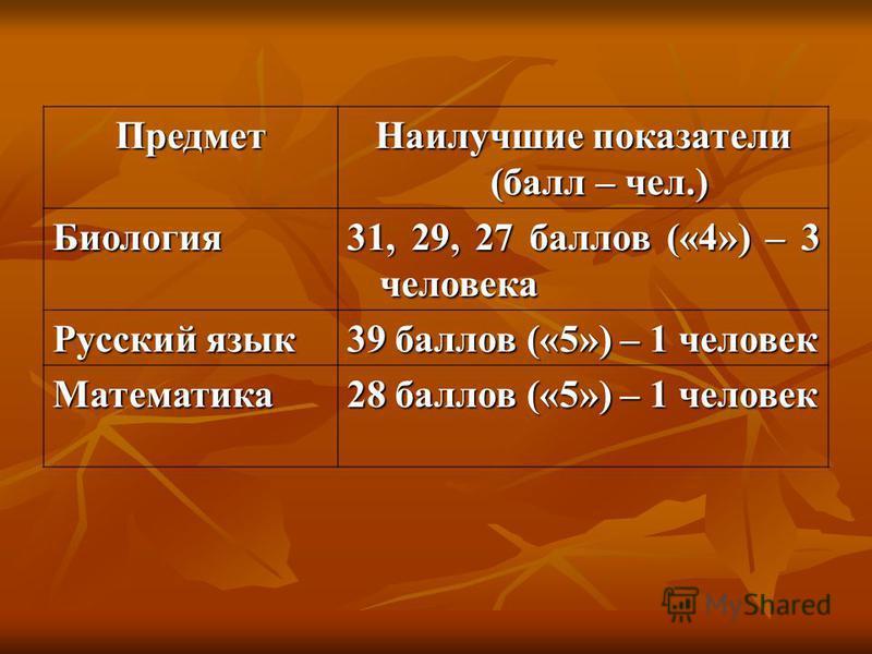 Предмет Наилучшие показатели (балл – чел.) Биология 31, 29, 27 баллов («4») – 3 человека Русский язык 39 баллов («5») – 1 человек Математика 28 баллов («5») – 1 человек
