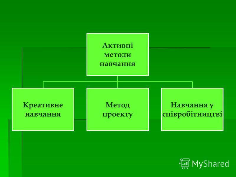 Активні методи навчання Креативне навчання Метод проекту Навчання у співробітництві