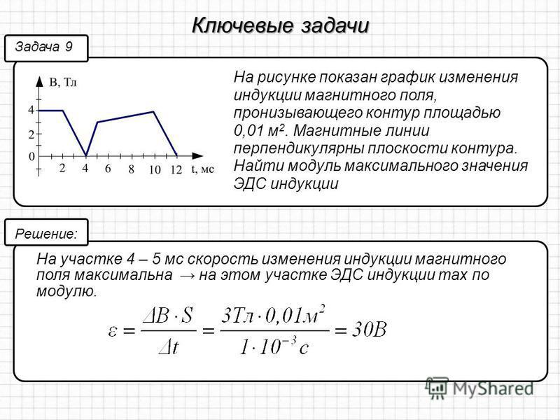 Ключевые задачи На рисунке показан график изменения индукции магнитного поля, пронизывающего контур площадью 0,01 м 2. Магнитные линии перпендикулярны плоскости контура. Найти модуль максимального значения ЭДС индукции Задача 9 Решение: На участке 4