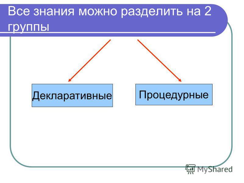 Все знания можно разделить на 2 группы Декларативные Процедурные