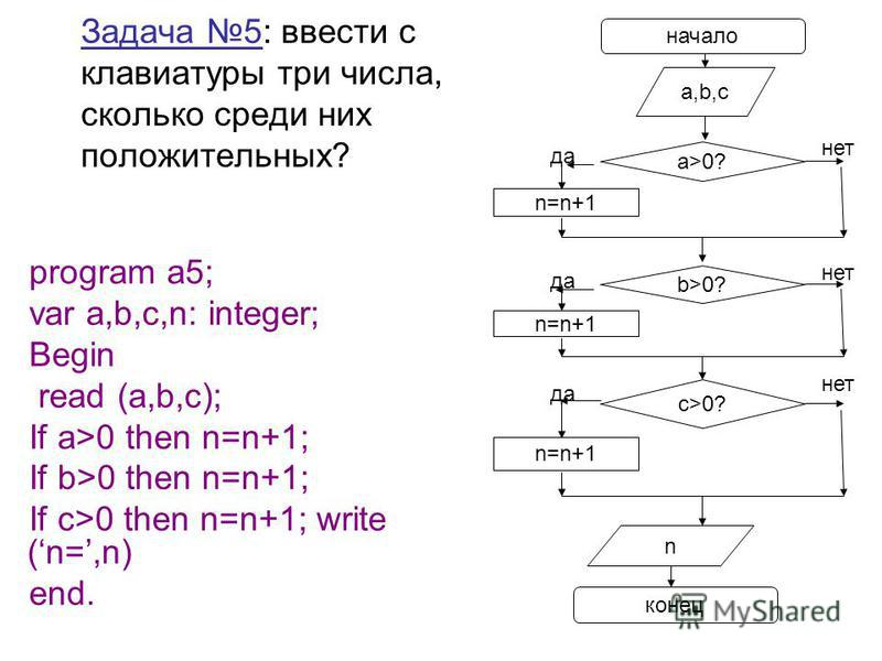 Задача 5: ввести с клавиатуры три числа, сколько среди них положительных? program a5; var a,b,c,n: integer; Begin read (a,b,c); If a>0 then n=n+1; If b>0 then n=n+1; If c>0 then n=n+1; write (n=,n) end. начало конец n a>0? n=n+1 да нет b>0? n=n+1 да