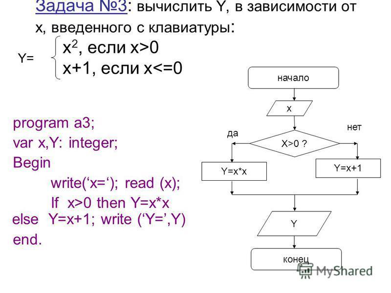 Задача 3: вычислить Y, в зависимости от х, введенного с клавиатуры : x 2, если х>0 x+1, если х<=0 program a3; var x,Y: integer; Begin write(x=); read (x); If x>0 then Y=x*x else Y=x+1; write (Y=,Y) end. Y= начало X>0 ? конец Y=x*x Y=x+1 Y да нет x
