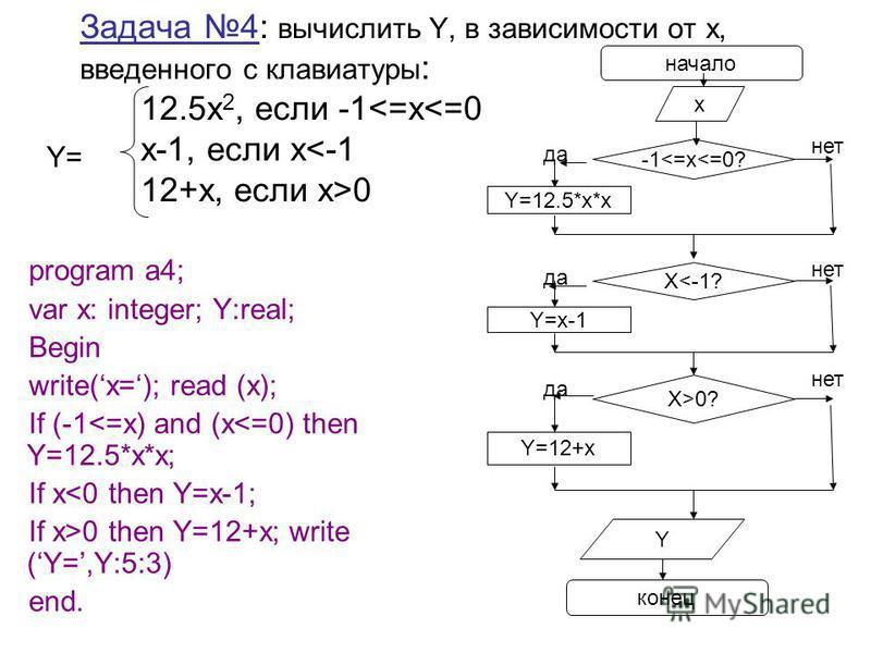 Задача 4: вычислить Y, в зависимости от х, введенного с клавиатуры : 12.5x 2, если -1 0 program a4; var x: integer; Y:real; Begin write(x=); read (x); If (-1<=х) and (x<=0) then Y=12.5*x*x; If x<0 then Y=x-1; If x>0 then Y=12+x; write (Y=,Y:5:3) end.
