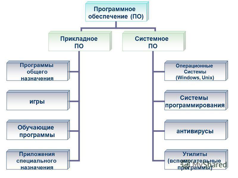 Программное обеспечение (ПО) Прикладное ПО Программы общего назначения игры Обучающие программы Приложения специального назначения Системное ПО Операционные Системы (Windows, Unix) Системы программирования антивирусы Утилиты (вспомогательные программ