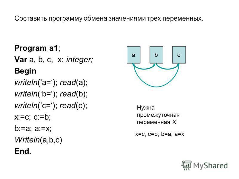 Составить программу обмена значениями трех переменных. Program a1; Var a, b, c, x: integer; Begin writeln(a=); read(a); writeln(b=); read(b); writeln(c=); read(c); x:=c; c:=b; b:=a; a:=x; Writeln(a,b,c) End. abc Нужна промежуточная переменная Х х=с;