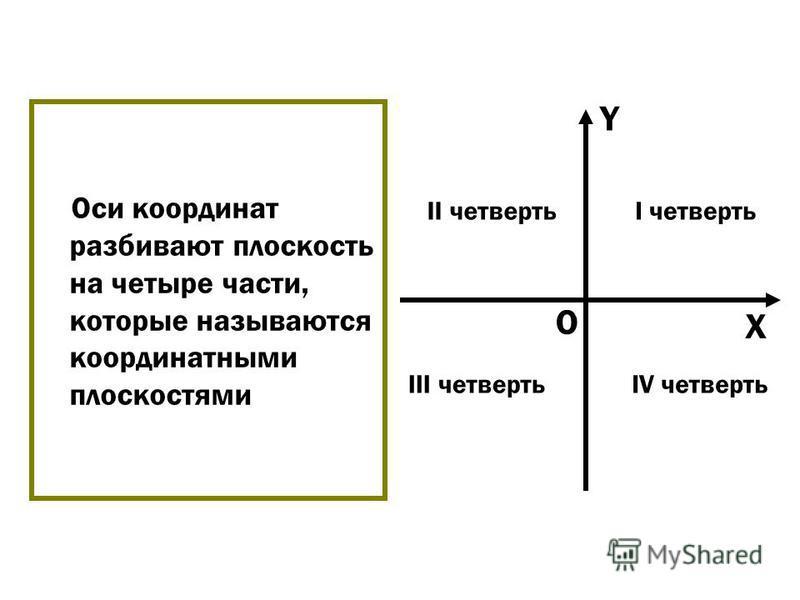 Оси координат разбивают плоскость на четыре части, которые называются координатными плоскостями O X Y I четвертьII четверть III четвертьIV четверть