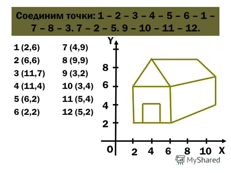 Соединим точки: 1 – 2 – 3 – 4 – 5 – 6 – 1 – 7 – 8 – 3. 7 – 2 – 5. 9 – 10 – 11 – 12. 1 (2,6) 7 (4,9) 2 (6,6) 8 (9,9) 3 (11,7) 9 (3,2) 4 (11,4) 10 (3,4) 5 (6,2) 11 (5,4) 6 (2,2) 12 (5,2) Y X O 2 46810 2 4 6 8