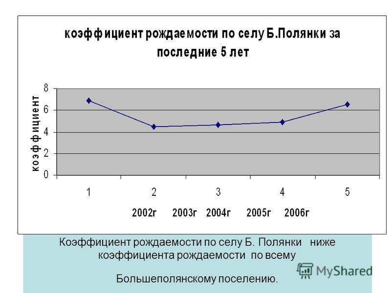 Коэффициент рождаемости по селу Б. Полянки ниже коэффициента рождаемости по всему Большеполянскому поселению.