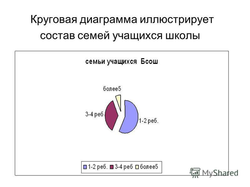 Круговая диаграмма иллюстрирует состав семей учащихся школы