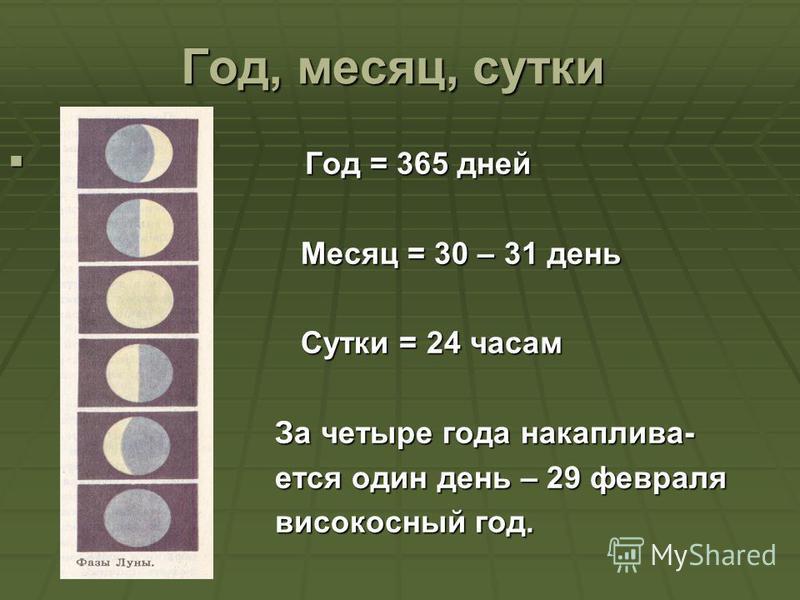 Год, месяц, сутки Год = 365 дней Год = 365 дней Месяц = 30 – 31 день Месяц = 30 – 31 день Сутки = 24 часам Сутки = 24 часам За четыре года накапливаю- За четыре года накапливаю- ется один день – 29 февраля ется один день – 29 февраля високосный год.