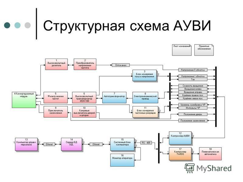 Структурная схема АУВИ