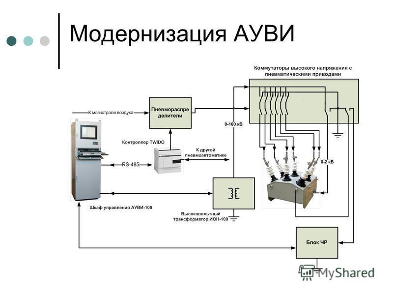Модернизация АУВИ