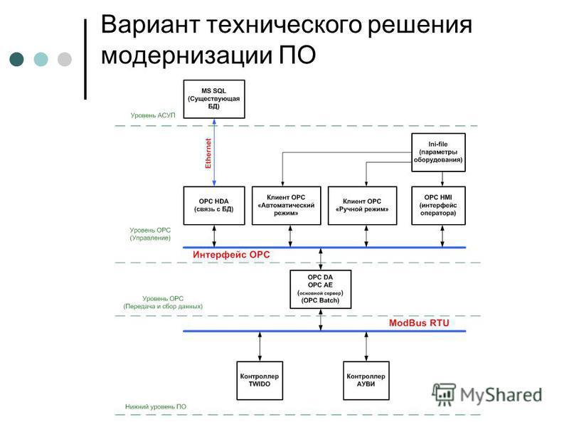 Вариант технического решения модернизации ПО