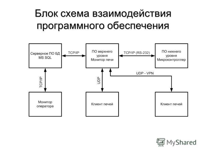 Блок схема взаимодействия программного обеспечения