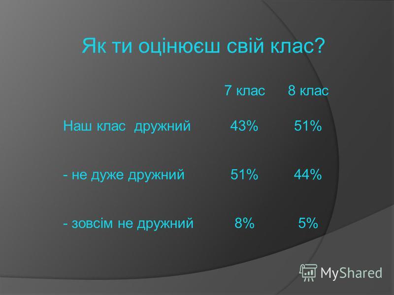 Як ти оцінюєш свій клас? 7 клас8 клас Наш клас дружний43%51% - не дуже дружний51%44% - зовсім не дружний8%5%