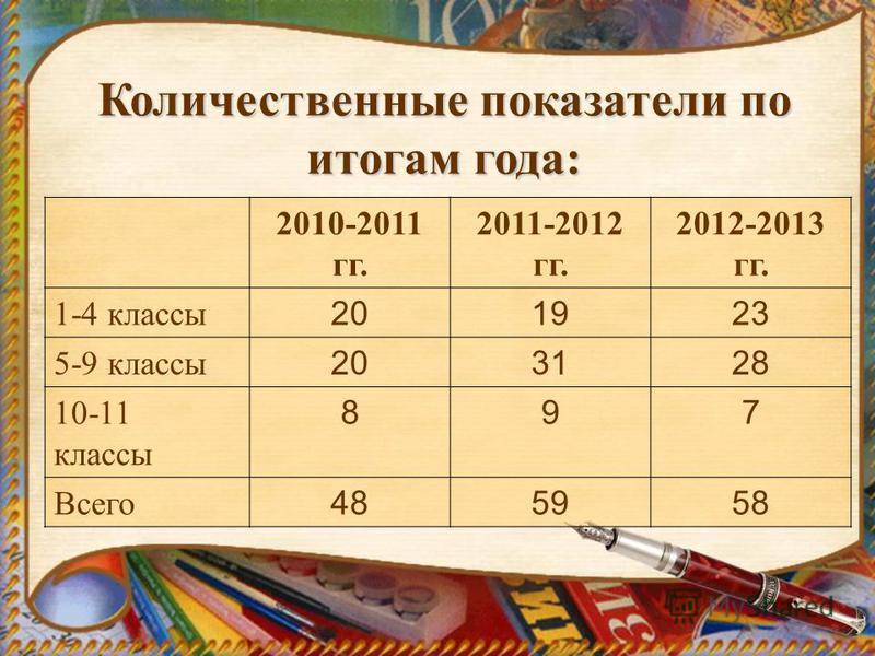 Количественные показатели по итогам года: 2010-2011 гг. 2011-2012 гг. 2012-2013 гг. 1-4 классы 201923 5-9 классы 203128 10-11 классы 897 Всего 485958