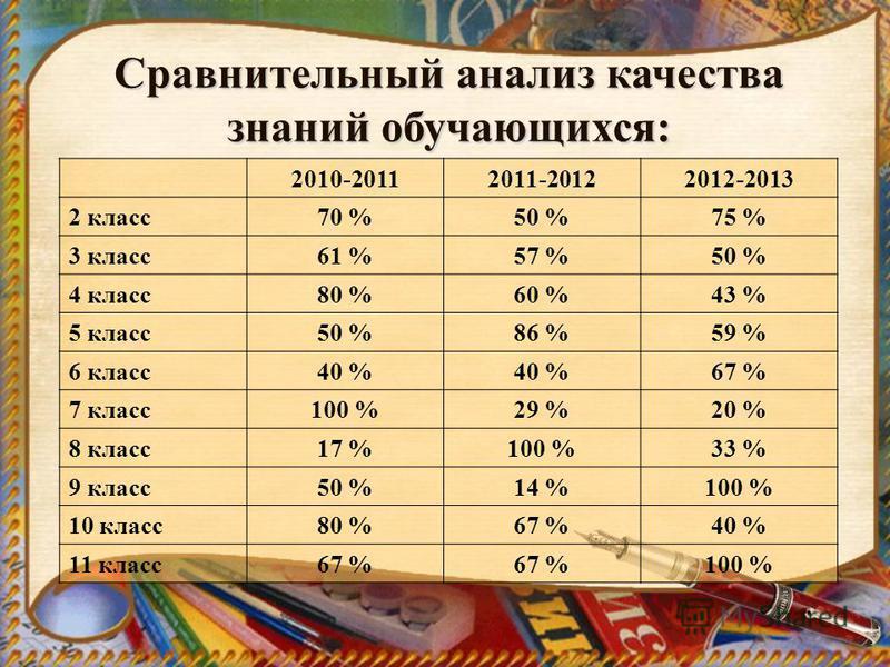 Сравнительный анализ качества знаний обучающихся: 2010-20112011-20122012-2013 2 класс 70 %50 %75 % 3 класс 61 %57 %50 % 4 класс 80 %60 %43 % 5 класс 50 %86 %59 % 6 класс 40 % 67 % 7 класс 100 %29 %20 % 8 класс 17 %100 %33 % 9 класс 50 %14 %100 % 10 к