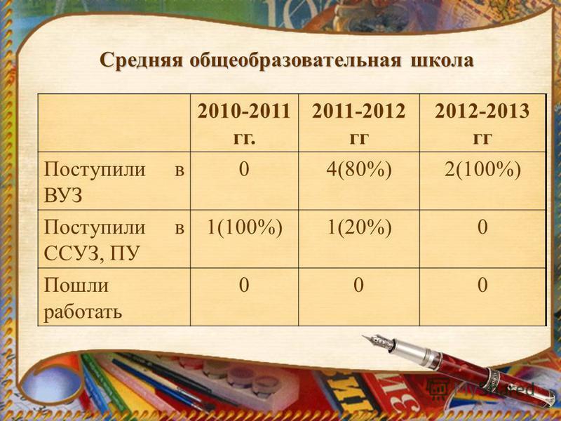 2010-2011 гг. 2011-2012 гг 2012-2013 гг Поступили в ВУЗ 04(80%)2(100%) Поступили в ССУЗ, ПУ 1(100%)1(20%)0 Пошли работать 000 Средняя общеобразовательная школа