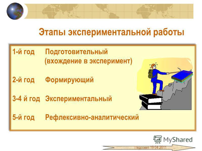 Этапы экспериментальной работы 1-й год Подготовительный (вхождение в эксперимент) 2-й год Формирующий 3-4 й год Экспериментальный 5-й год Рефлексивно-аналитический Педсовет 19.04.2011