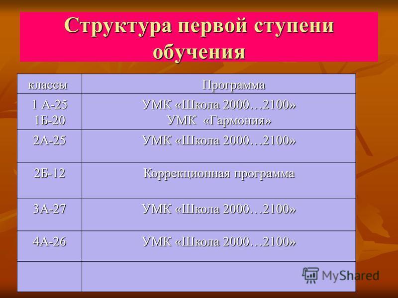 Структура первой ступени обучения классы классы Программа Программа 1 А-25 1Б-20 УМК «Школа 2000…2100» УМК «Гармония» 2А-25 УМК «Школа 2000…2100» 2Б-12 Коррекционная программа 3А-27 УМК «Школа 2000…2100» 4А-26