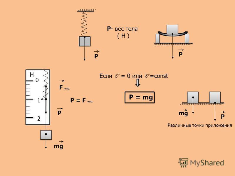 Р Р- вес тела ( Н ) Р 0 1 2 Н mg F упр. P P = F упр. Если V = 0 или V =const P = mg mg P Различные точки приложения