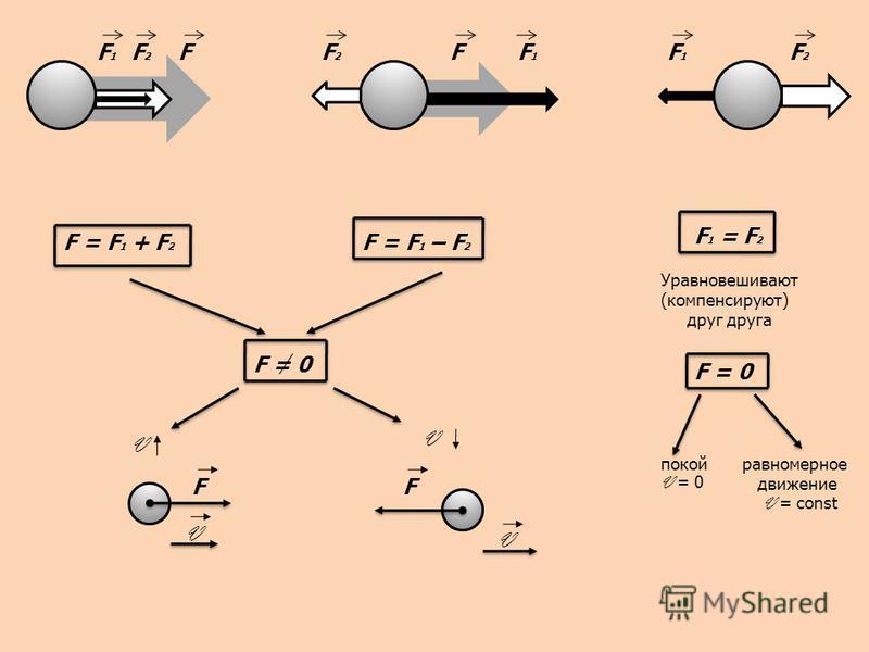 F1F1 F2F2 FF2F2 FF1F1 F1F1 F2F2 F = F 1 + F 2 F = F 1 – F 2 F = 0 V F V V F V F 1 = F 2 Уравновешивают (компенсируют) друг друга F = 0 покой V = 0 равномерное движение V = const