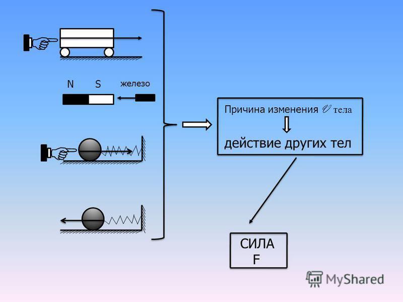 железо NS Причина изменения V тела действие других тел СИЛА F