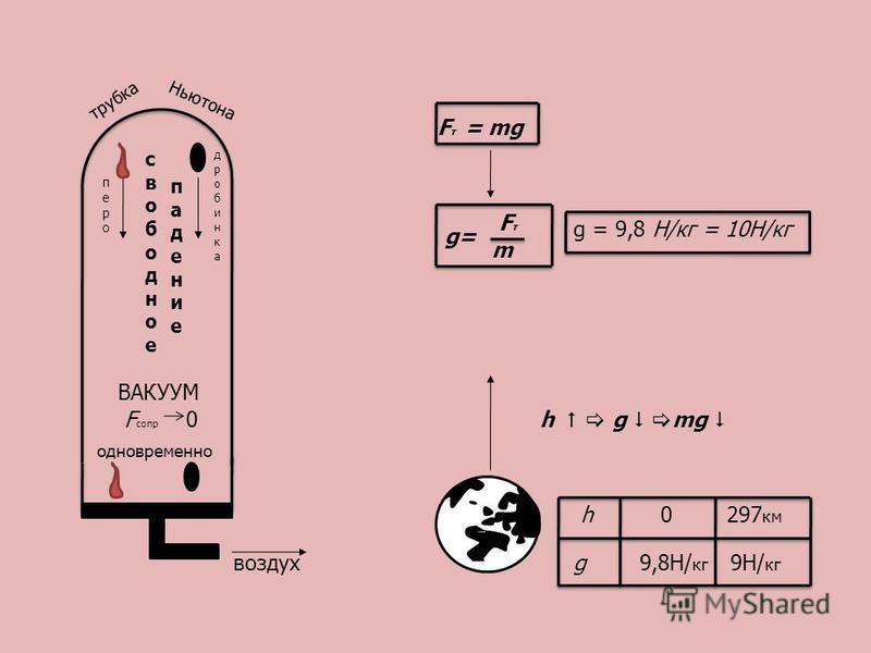 перо дробинкадробинка свободное падение ВАКУУМ F сопр 0 одновременно воздух трубка Ньютона F т = mg g= FтFт m h g mg g = 9,8 Н/кг = 10Н/кг h 0 297 км g 9,8Н/ кг 9Н/ кг