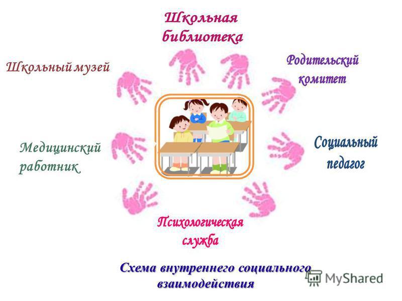 Схема внутреннего социального взаимодействия Школьный музей Медицинский работник