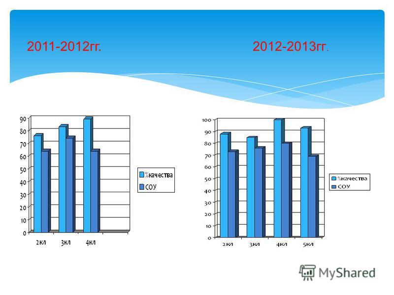 2011-2012 гг. 2012-2013 гг.