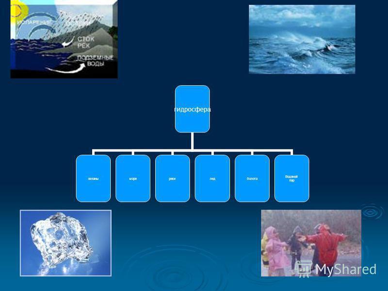 гидросфера океаныморярекиледболота Водяной пар