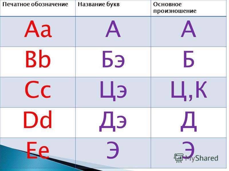 Печатное обозначение Название букв Основное произношение АаАА Bb БэБ Cc ЦэЦ,К Dd ДэД EeЭЭ