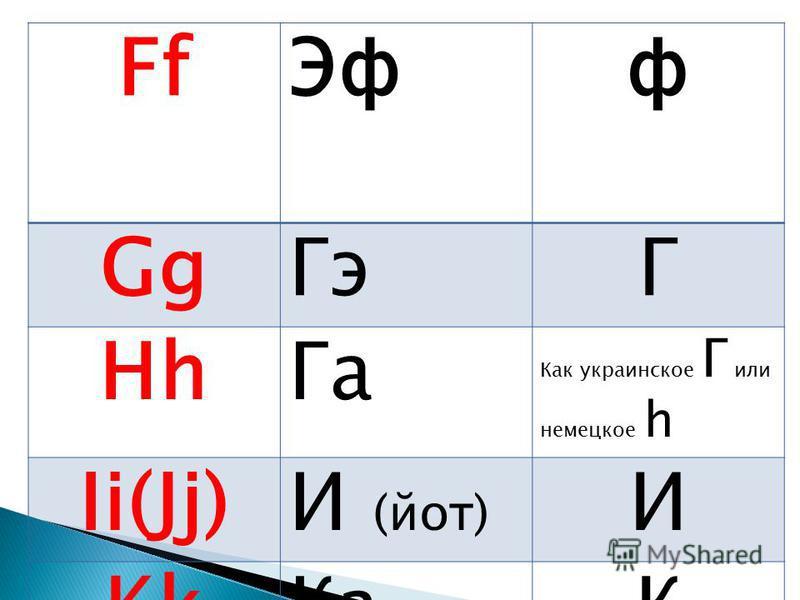 Ff Эфф Gg ГэГ Hh Га Как украинское Г или немецкое h Ii(Jj)И (йот) И Kk КаК
