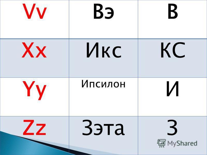 Vv ВэВ Xx ИксКС Yy Ипсилон И Zz ЗэтаЗ