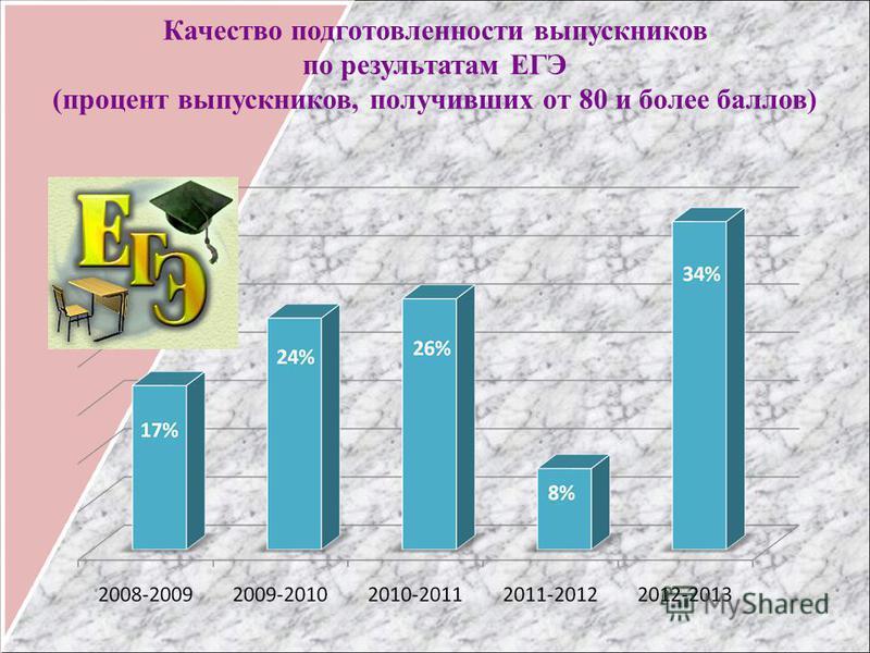Качество подготовленности выпускников по результатам ЕГЭ (процент выпускников, получивших от 80 и более баллов)