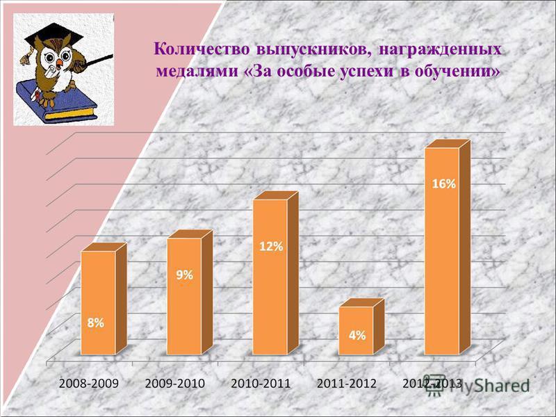 Количество выпускников, награжденных медалями «За особые успехи в обучении»
