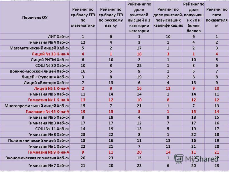 Перечень ОУ Рейтинг по ср.баллу ЕГЭ по математике Рейтинг по ср.баллу ЕГЭ по русскому языку Рейтиинг по доле учителей высшей и 1 категории категории Рейтинг по доле учителей, повысивших квалификацию Рейтинг по доле получивших 70 и более баллов Рейтин