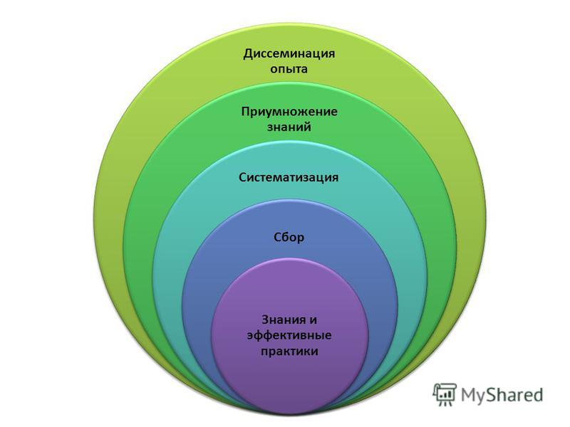 Диссеминация опыта Приумножение знаний Систематизация Сбор Знания и эффективные практики