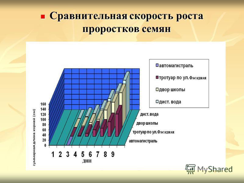 Сравнительная скорость роста проростков семян Сравнительная скорость роста проростков семян
