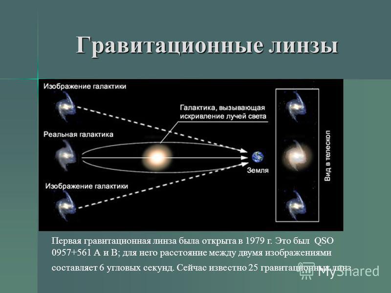 Гравитационные линзы Первая гравитационная линза была открыта в 1979 г. Это был QSO 0957+561 А и В; для него расстояние между двумя изображениями составляет 6 угловых секунд. Сейчас известно 25 гравитационных линз.
