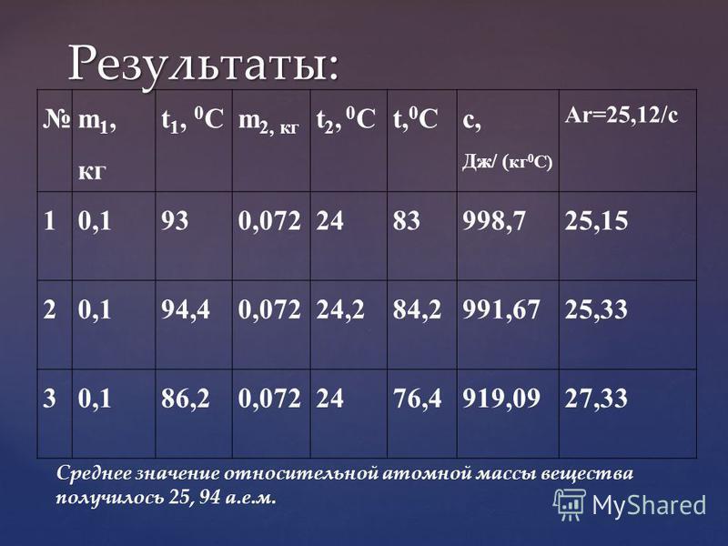 m 1, кг t 1, 0 Cm 2, кг t 2, 0 Ct, 0 C c, Дж/ ( кг 0 С) Ar=25,12/c 10,1930,0722483998,725,15 20,194,40,07224,284,2991,6725,33 30,186,20,0722476,4919,0927,33 Результаты: Среднее значение относительной атомной массы вещества получилось 25, 94 а.е.м.