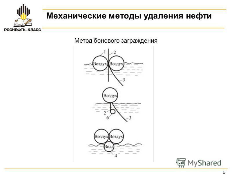 5 Механические методы удаления нефти Метод бонового заграждения