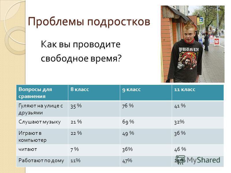 Проблемы подростков Как вы проводите свободное время ? Вопросы для сравнения 8 класс 9 класс 11 класс Гуляют на улице с друзьями 35 %76 %41 % Слушают музыку 21 %69 %32% Играют в компьютер 22 %49 %36 % читают 7 %36%46 % Работают по дому 11%47%25 %