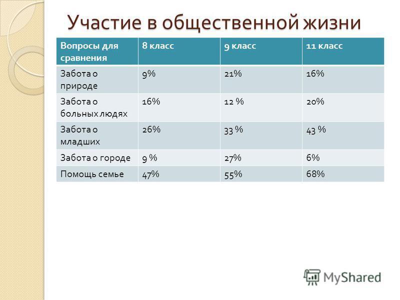 Участие в общественной жизни Вопросы для сравнения 8 класс 9 класс 11 класс Забота о природе 9%21%16% Забота о больных людях 16%12 %20% Забота о младших 26%33 %43 % Забота о городе 9 %27%6% Помощь семье 47%55%68%