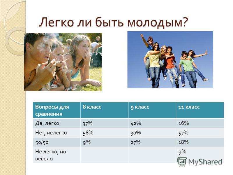 Легко ли быть молодым ? Вопросы для сравнения 8 класс 9 класс 11 класс Да, легко 37%42%16% Нет, нелегко 58%30%57% 50/509%27%18% Не легко, но весело 9%