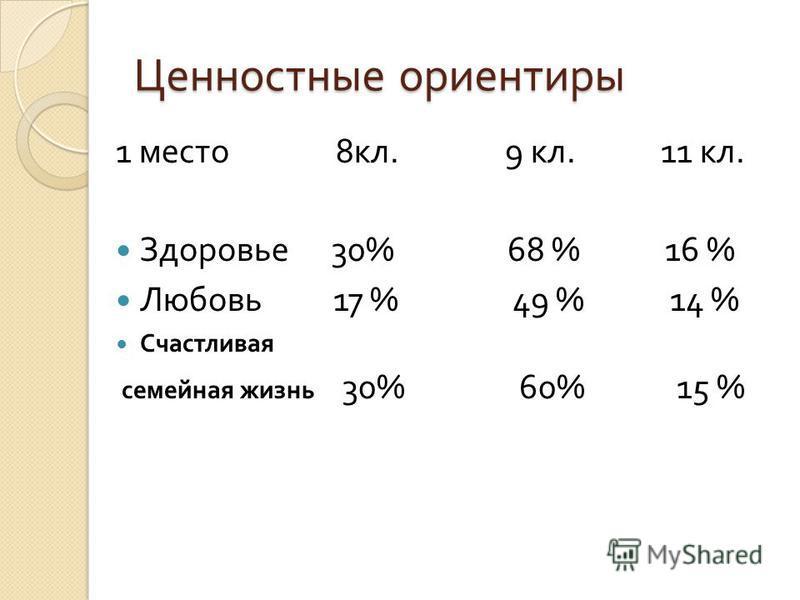 Ценностные ориентиры 1 место 8 кл. 9 кл. 11 кл. Здоровье 30% 68 % 16 % Любовь 17 % 49 % 14 % Счастливая семейная жизнь 30% 60% 15 %