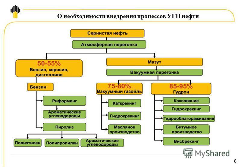 8 О необходимости внедрения процессов УГП нефти