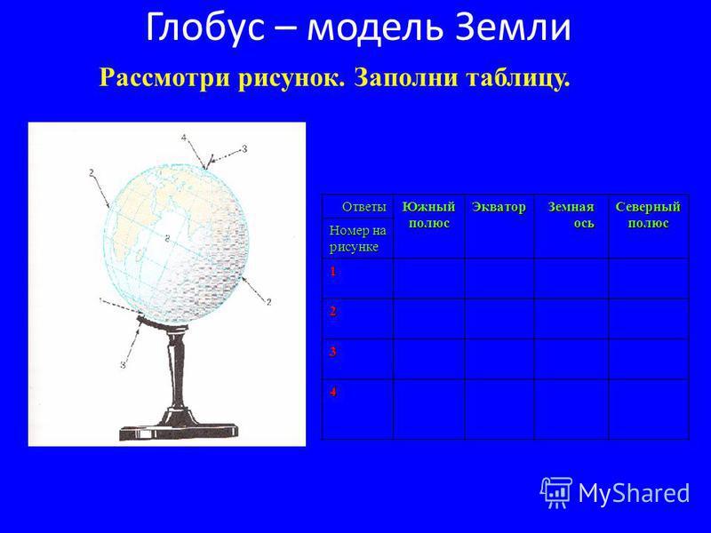 Глобус – модель Земли Рассмотри рисунок. Заполни таблицу.Ответы ЮжныйполюсЭкватор Земная ось Северныйполюс Номер на рисунке 1 2 3 4